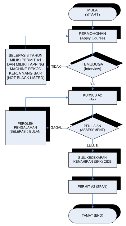 flow_chart_a2